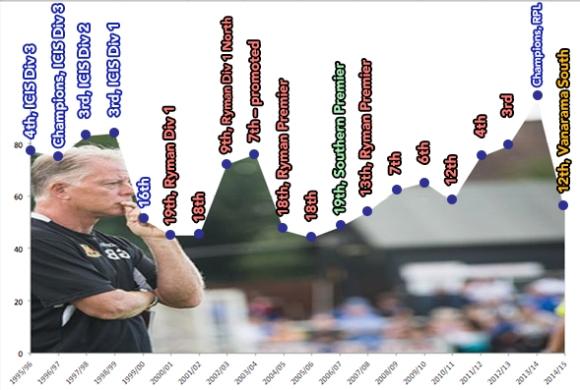 Bartlett seasons by points: 64.5 average points per season