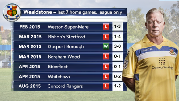 Alarming: Stones have mustered just one league win at The Vale since February