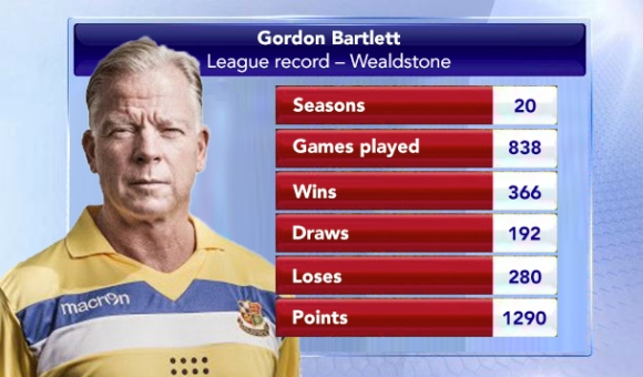Bartlett: league record at Stones – start of season (league games only up to and including 1 August 2015)