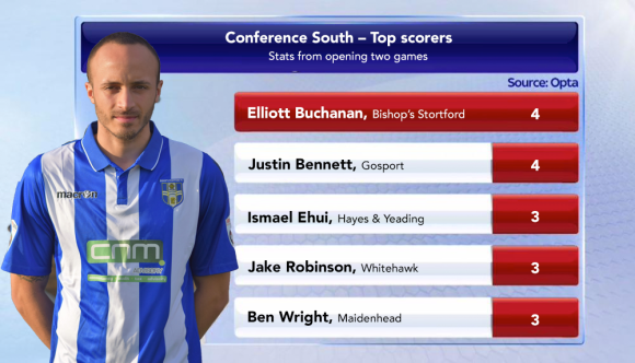 Sharp-shooters: former Newport County star, Elliott Buchanan, tops the list