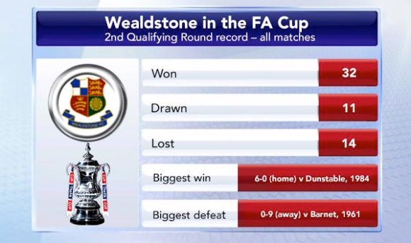 2nd qualifying round record – penalties have never been required