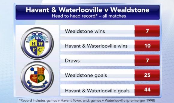 Head to head: Havant & Waterlooville v Wealdstone